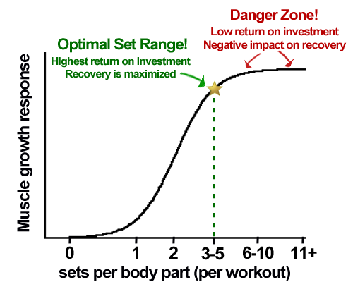 Graph Showing Optimal Set Range And Danger Zone Full Body Workout For Men