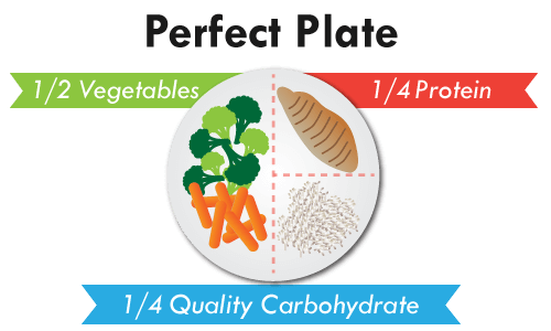 perfect plate best weight loss foods for men